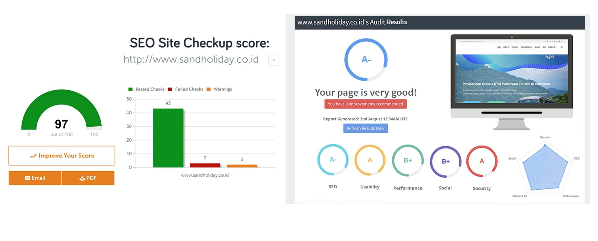 SEO Site Checkup Score - On-page SEO Audit - Jasa SEO Terbaik - Arfadia