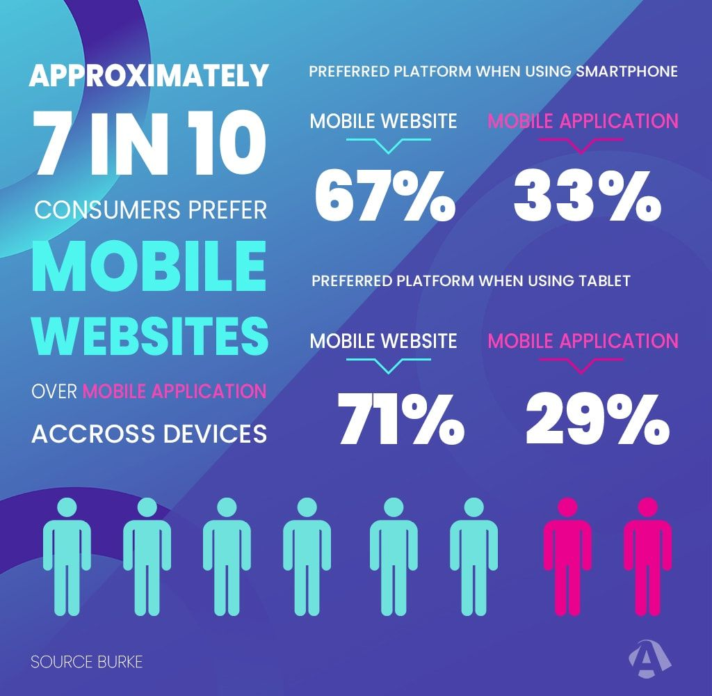 Internet users own a smartphone, Consumers prefer Mobile Websites over Mobile App