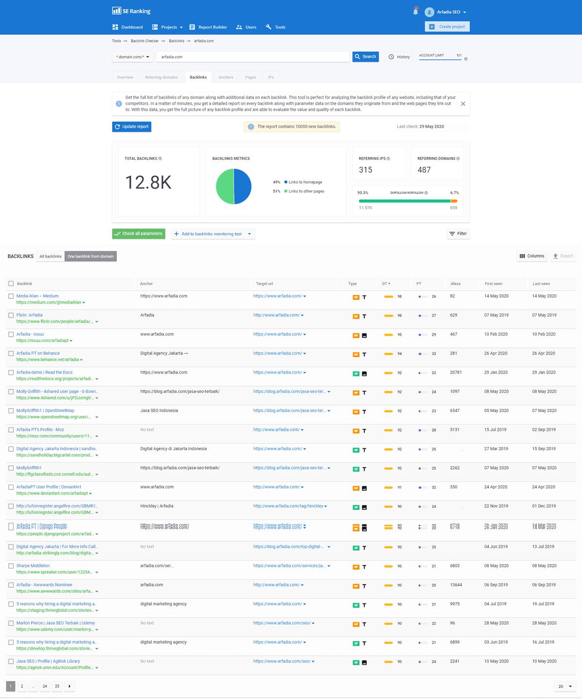Tampilan SE Ranking untuk Website Arfadia.com
