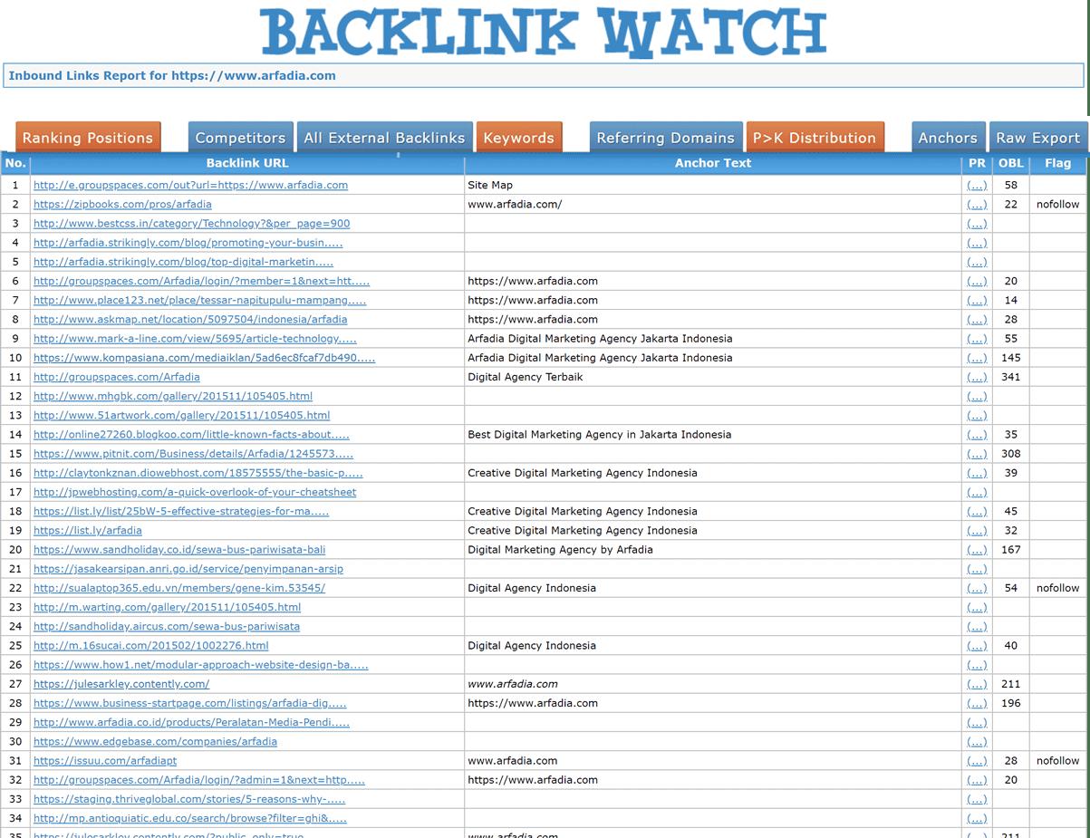 Tampilan Backlink Watch untuk Website Arfadia.com