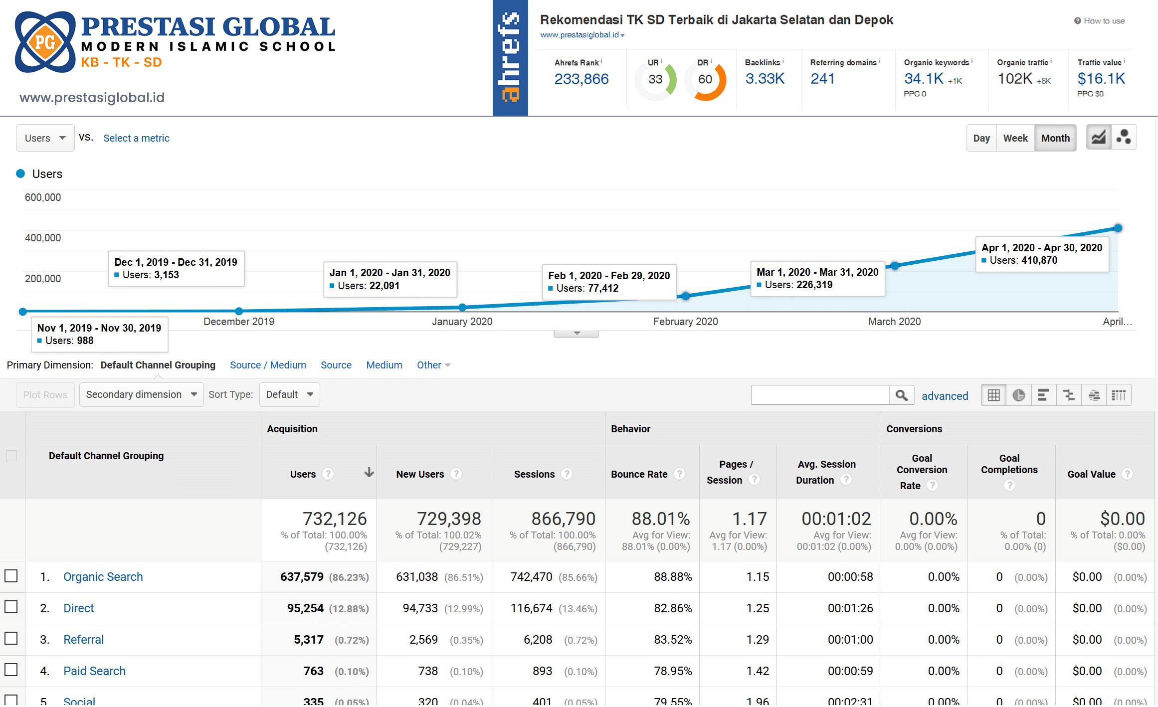 Berikut salah satu hasil Pekerjaan Arfadia dari mulai Pembelian Domain, Pembuatan Website Hingga Pengerjaan SEO All In One
