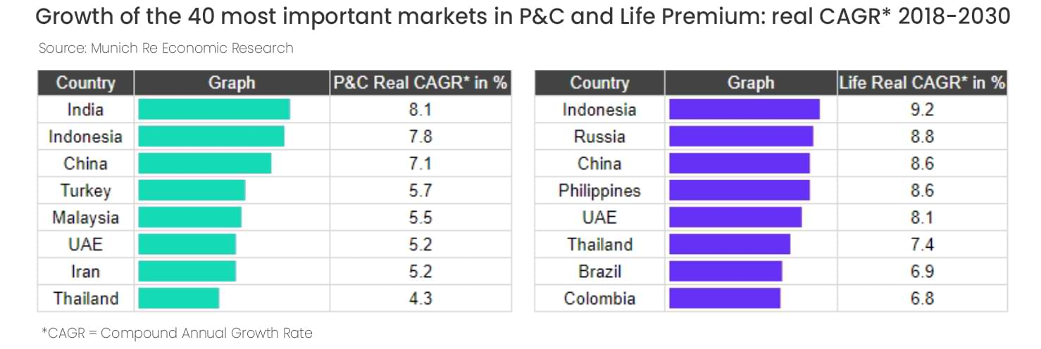 Growth of the 40 mostimportant markets in P&C and Life Premium: real CAGR* 2018-2030