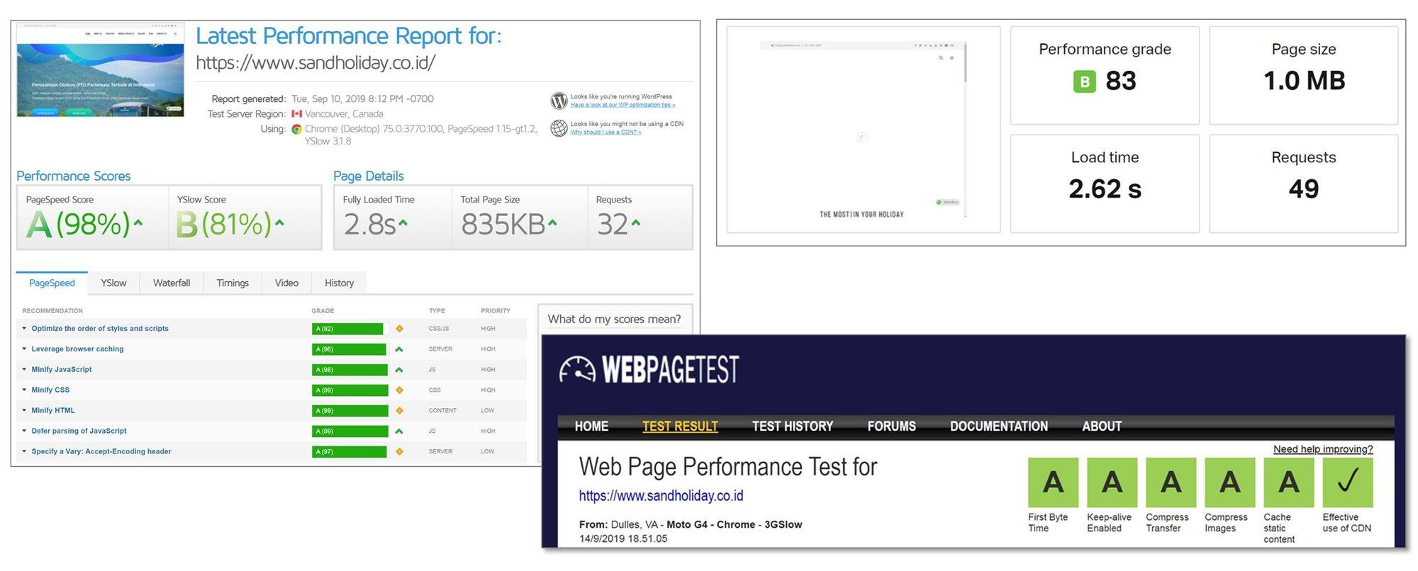Website & Hosting Checkup oleh GTMetrix, Tools Pindom, dan Webpagetest.org