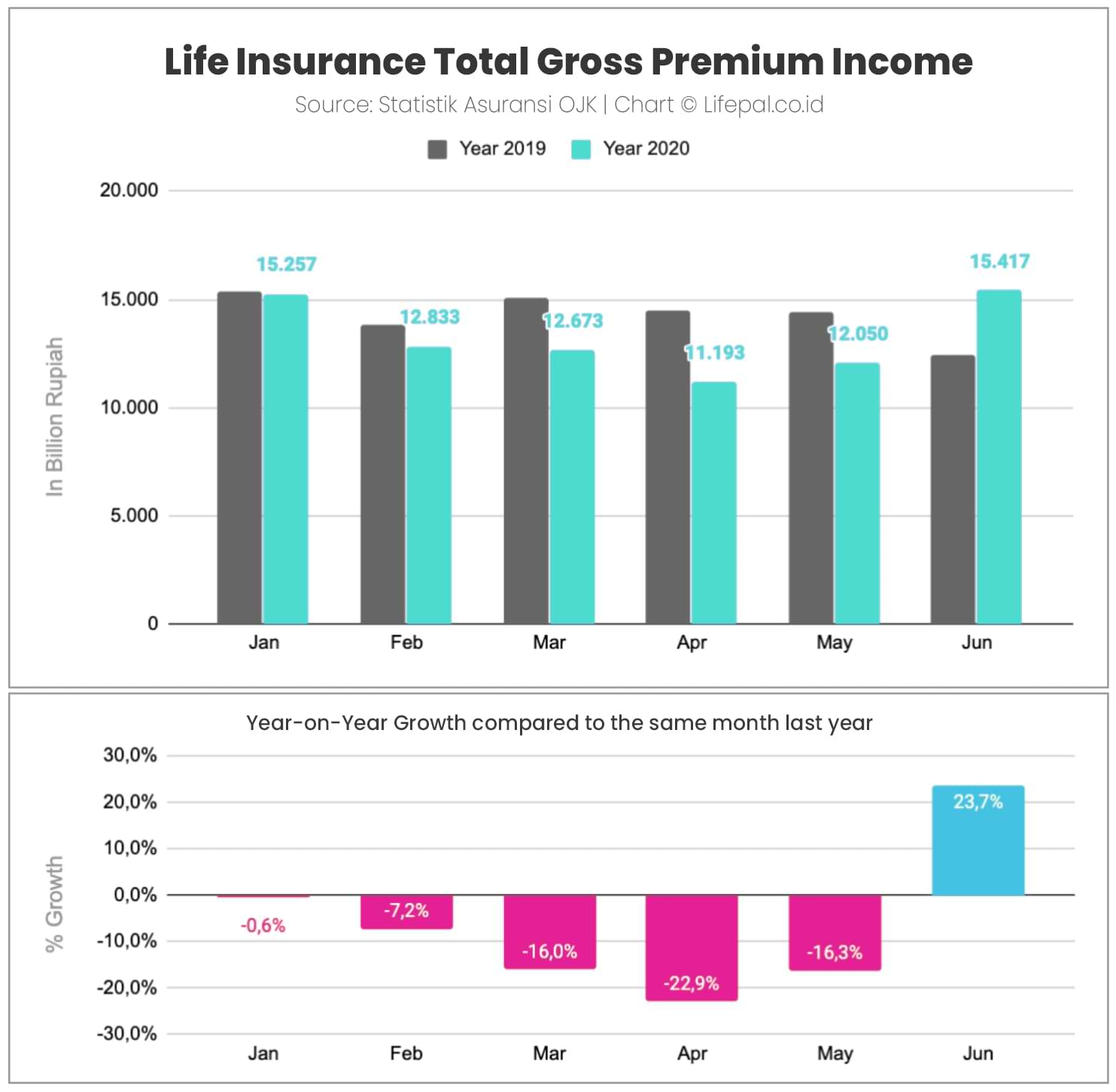 Life Insurance Total Gross Premium Income
